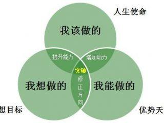 高中生职业生涯规划现状及生涯辅导目标